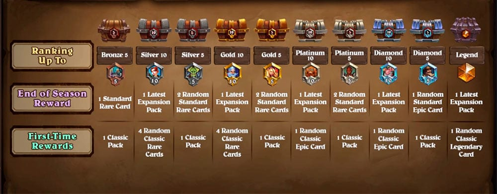 New Hearthstone Ranked Rewards