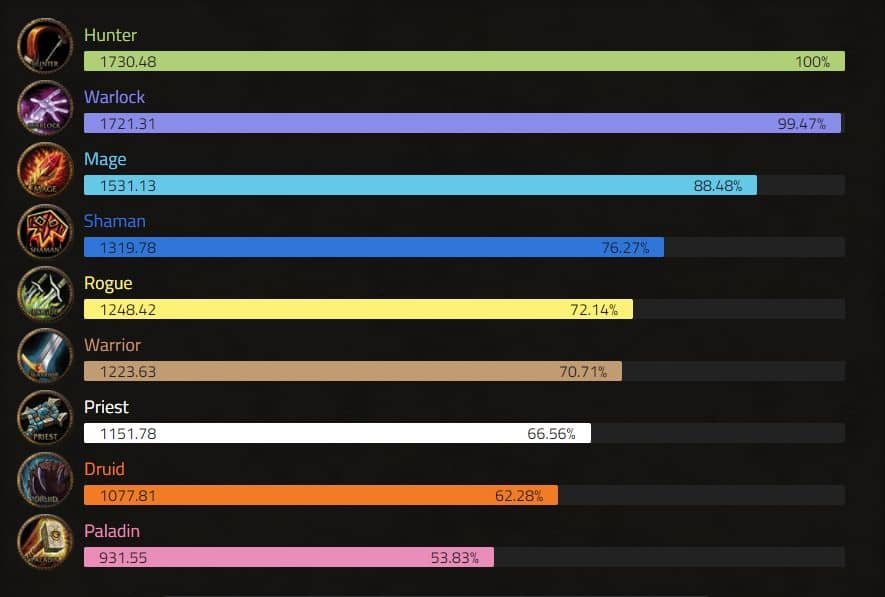 TBC DPS Ranking by Class